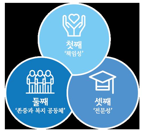 첫째 책임성 둘째 존중과 복지 공동체 셋쨰 전문성